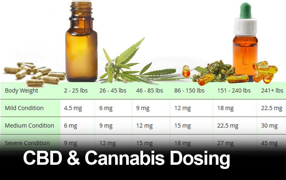 Cannabis Dosing Guide